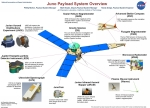Juno_payload_system