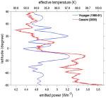 Změny vyzařované energie planetou Saturn