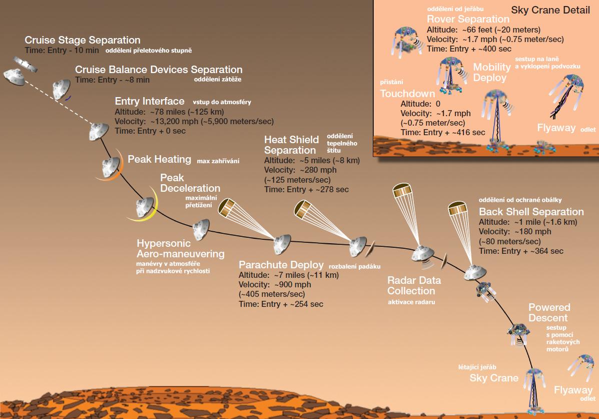 Schéma přistání Curiosity. NASA/JPL