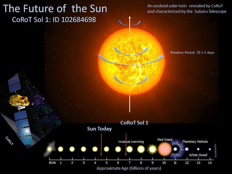 http://www.astro.cz/_data/images/news/2013/05/21/corot_sol_1.jpg