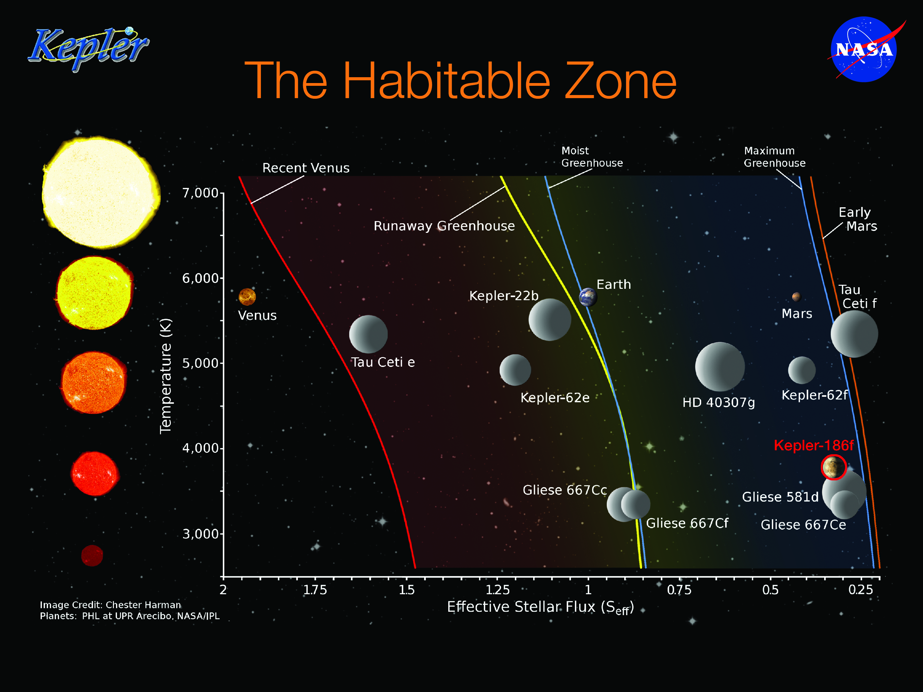 kepler planets habitable zone - HD 3000×2250