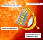 Schéma modelu mohutné sluneční erupce podle P. Gallaghera Foto: P. Gallagher