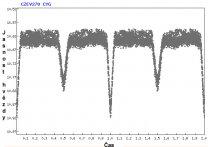 Světelná křivka. Autor: Sekce proměnných hvězd