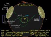Schéma letu sondy Lucy, která má zkoumat Trójany na dráze Jupiteru Autor: Southwest Research Institute