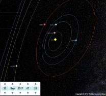 Poloha planet ve sluneční soustavě 23. 9. 2017 Autor: TheSkyLive.com