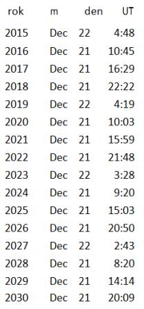 tabulka zimních slunovratů
