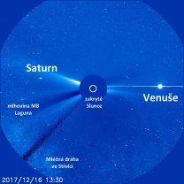 Planety a Mléčná dráha v korónografu SOHO Autor: ESA/NASA