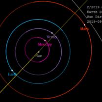 Část dráhy komety C/2019 Q4 (Borisov) Autor: Spaceweather.com