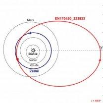 Obrázek 3. Schematické znázornění dráhy meteoroidu EN170420_223923 ve Sluneční soustavě. Jedná se o průmět dráhy do roviny ekliptiky Autor: Astronomický ústav AV ČR
