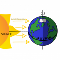 V den rovnodennosti dopadají sluneční paprsky kolmo na rovník. Den a noc mají 12 hodin Autor: iQLANDIA/Martin Gembec