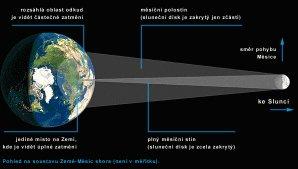 Pohled na soustavu Země-Měsíc shora při úplném zatmění Slunce. Autor: IAN