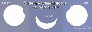 Průběh částečného zatmění Slunce 20. března 2015 v Praze. Zdroj: EAI