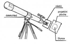 Projekce obrazu Slunce přes dalekohled na papír