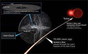 Před 70 000 lety prolétla kolem Sluneční soustavy Scholzova hvězda. Autor: NASA, Michael Osadciw/University of Rochester, Illustration-T.Reyes