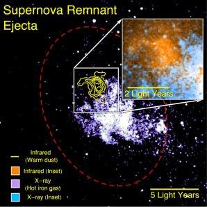 Prachový pozůstatek po explozi supernovy detekovaný létající observatoří SOFIA (žlutá barva) přetrvává daleko od žhavého plynu emitujícího rentgenové záření (purpurová barva). Červená elipsa vyznačuje rázovou vlnu supernovy. Vložený obrázek ukazuje zvětšenou oblast prachu (oranžová barva) a záření plynu (modrozelená barva). Autor: NASA/CXO/Lau et al