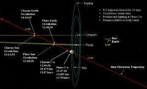 Trajektorie dráhy New Horizons kolem Pluta a jeho měsíců. Autor: New Horizons, NASA.