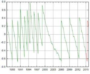 řipojený graf ukazuje průběžné narůstání odchylky UTC od UT1 v období let 1986 až 2016. Svislé úseky pak vždy  znamenají vložení přestupné sekundy. Autor: Hvězdárna v Rokycanech