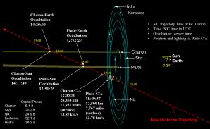 Časový itinerář průletu sondy New Horizons kolem Pluta a rodiny jeho měsíců. Autor: New Horizons, NASA.