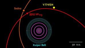 Přiblížení tzv. sednoidů do blízkosti Kuiperova pásu Autor: Scott Sheppard / Carnegie Inst. for Science