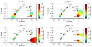 Vzhled předpokládaných emisních map objektu typu G2. Čtyři zobrazené případy odpovídají čtyřem různým rychlostem výtoku hmoty. Nejvíce patrný je efekt rozdílné výtokové rychlosti na orientaci a velikosti struktury po průletu pericentrem. Autor: Michal Zajaček
