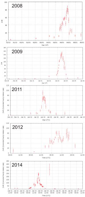Variace ZHR Kvadrantid z vizuálního pozorování (2008-2014) Autor: IMO