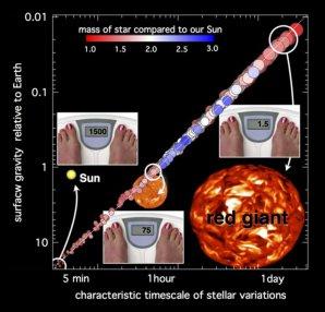 Diagram ukazující časovou škálu vibrací a konvekce hvězdy v závislosti na gravitaci. Autor: Astronomy Now