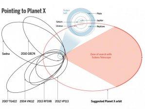 Předpokládaná dráha teoretické nové deváte planety ve Sluneční soustavě. Autor: NASA.