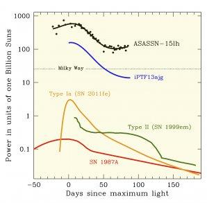 Světelné křivky supernovy ASASSN-15lh a dalších supernov pro srovnání. V maximu je supernova ASASSN-15lh asi 200× svítivější než typická supernova typu Ia a více než dvakrát svítivější než předchozí držitelka rekordu supersvítivých supernov označená jako iPTF13ajg. Autor: ASAS-SN team