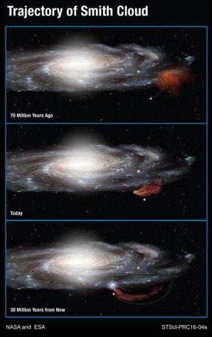 Dráha Smithova oblaku vůči naší Galaxii Autor: NASA, ESA, and A. Fox (STScI)