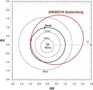 Dráha bolidu EN060316 ve Sluneční soustavě. Autor: Pavel Spurný.