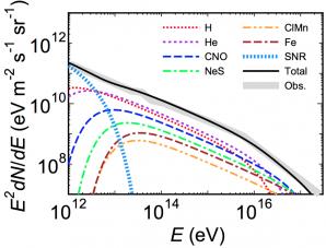 Celkové spektrum energií kosmického záření dopadajícího na povrch Země z jádra Galaxie a blízkých pozůstatků supernov. Autor: Y. Fujita a kol.