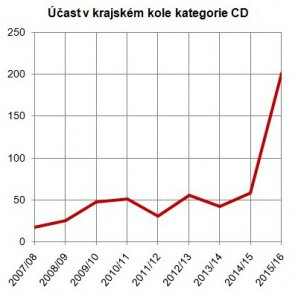 Vývoj účasti v krajském kole kategorie CD Astronomické olympiády. Autor: Jan Kožuško