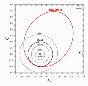 Dráha bolidu EN300416 ve sluneční soustavě. V přísluní se meteoroid pohyboval těsně uvnitř dráhy Země, nejdále od Slunce se pohyboval ve střední oblasti hlavního pásu planetek. Autor: AsÚ AV ČR, Pavel Spurný