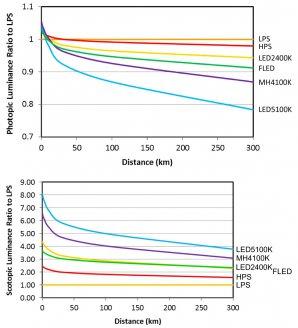 Grafy ukazují poměr vnímaného světla z různých zdrojů oproti nízkotlaké sodíkové výbojce (LPS) o stejném světelném toku při fotopickém (denním, nahoře) a skotopickém (nočním, dole) vnímání.  Ačkoliv pro neadaptované oko působí bílé LED jako méně svítivé, pro adaptované noční vidění je tomu řádově naopak. Autor: Facebook Světelné znečištění