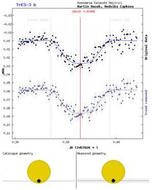 Úspěšně napozorovaný transit exoplanety TrES-3b. Parametry systému hvězda-exoplaneta určené na základě těchto měření velmi dobře odpovídají katalogovým hodnotám. Autor: Sekce proměnných hvězd a exoplanet