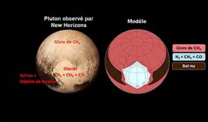 Porovnání fotografie Pluta a počítačového modelu Autor: CNRS/École polytechnique/UPMC/ENS Paris/NASA/JHUAPL/SwRI