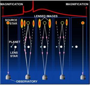 Princip mikročočkování vzdálené hvězdy přecházející binární soustavou. Autor: Univerzita v Notre Dame.