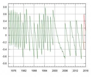 Připojený graf ukazuje průběžné narůstání odchylky UTC od UT1 v období let 1973 až 2018. Svislé úseky pak vždy znamenají vložení přestupné sekundy, červeně je vyznačena prosincová změna času (v UTC). Autor: Wikipedie/IERC.