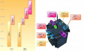Rozložení přístrojů na družici ERG. Autor: Spaceflight101.com