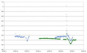 Světelná křivka GJ 3236 z noci z 28. na 29. listopadu 2016. Modré body představují fotometrii ve filtru B z Piszkésteto Observatory a zelené z Ondřejova ve filtru V. Počátkem večera byly zaznamenány dvě slabší erupce, po půlnoci byla pozorována silná erupce se zjasněním o 1,3 magnitudy ve filtru B a 0,37 magnitudy ve filtru V. Autor: Ladislav Šmelcer