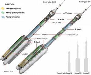 Průřez raketami Eněrgija-5VR a Eněrgija-5V. Autor: RussianSpaceWeb.com