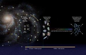 Určování vzdáleností ve vesmíru Autor: NASA,ESA, A. Feild (STScI), and A. Riess (STScI/JHU)