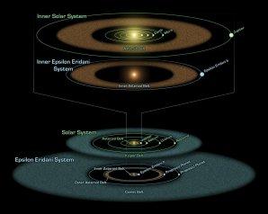 Epsilon Eridani je hvězda slunečního typu, přibližně 10 světelných let vzdálená. Kolem hvězdy obíhá několik planet a je mimo jiné zajímavá i dvěma pásy asteroidů. Autor: Wikimedia.