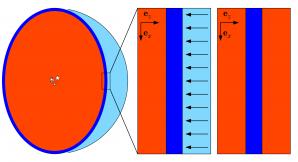 Schéma provedeného numerického experimentu. Sférická slupka kolem kupy horkých hvězd (tmavě modrá) je nahrazena ve vyšetřovaném úseku vrstvou a vyšetřována ve dvou režimech – jednak v režimu externích sil (vlevo) a v režimu samogravitace (vpravo). Autor: František Dinnbier