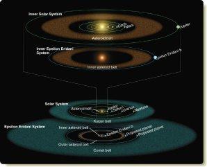 Vnitřní a vnější část soustavy Epsilon Eridani v porovnání se Sluneční soustavou Autor: NASA/JPL/Caltech/R. Hurt (SSC)