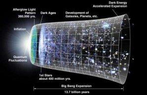 Umelecká predstava o rozpínaní vesmíru, kde sú jednotlivé etapy vývoja vesmíru (vrátane hypotetických neviditeľných častí) reprezentované kruhovými úsekmi. Autor: NASA