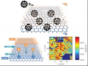 Struktura dvojdimenzionálního analogu fullerenového lusku na bázi C70 s izotopově značenými monovrstvami grafenu Autor: Fyzikální ústav AV ČR