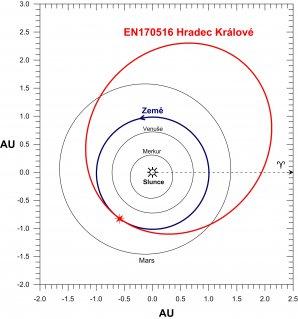 Průmět dráhy meteoroidu EN170516 Hradec Králové ve Sluneční soustavě do roviny dráhy Země (ekliptiky). Jedná se o typickou asteroidální dráhu s afelem (nejzazší bod na dráze od Slunce) ve střední části pásu planetek. Zajímavost této konkrétní dráhy spočívá v tom, že ke střetu meteoroidu se Zemí došlo prakticky přesně v perihelu, tedy bodu na dráze, který je nejblíže ke Slunci. Autor: Pavel Spurný, Astronomický ústav AV ČR.