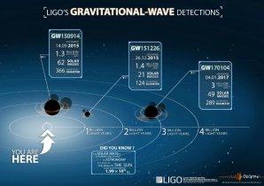 Tři zaznamenané případy detekce gravitačních vln Autor: LSC/OzGrav