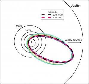 Dráhy asteroidů 2005 UR a 2015 TX24 (silné přerušované čáry) v porovnání s vybranými Tauridami z nové větve (tenké různobarevné čáry). Všechny dráhy se téměř protínají poblíž odsluní. Autor: Oddělení MPH AsÚ.